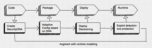 Augment with Runtime Modeling